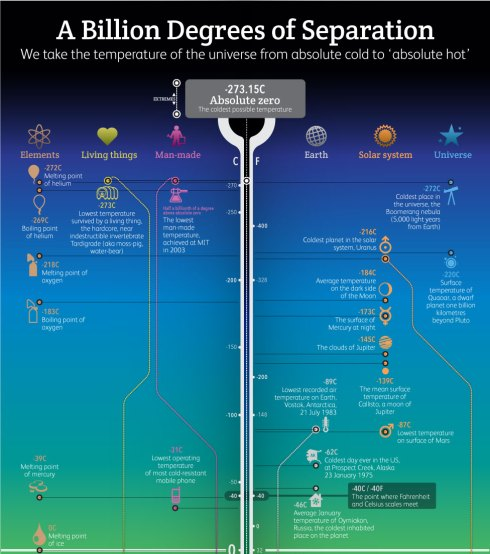 A Billion Degrees Of Separation